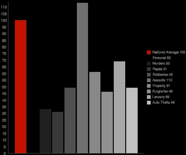 Lackawanna NY Crime Statistics