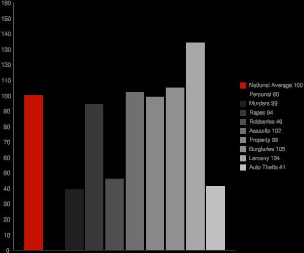 Jackson AL Crime Statistics