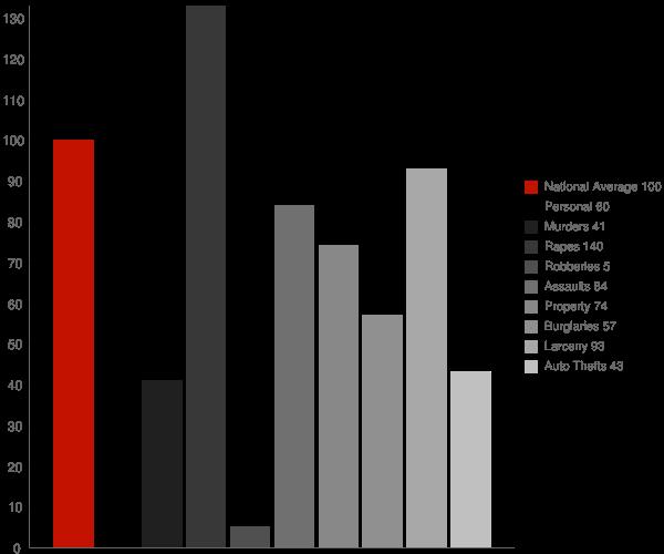 Payette ID Crime Statistics