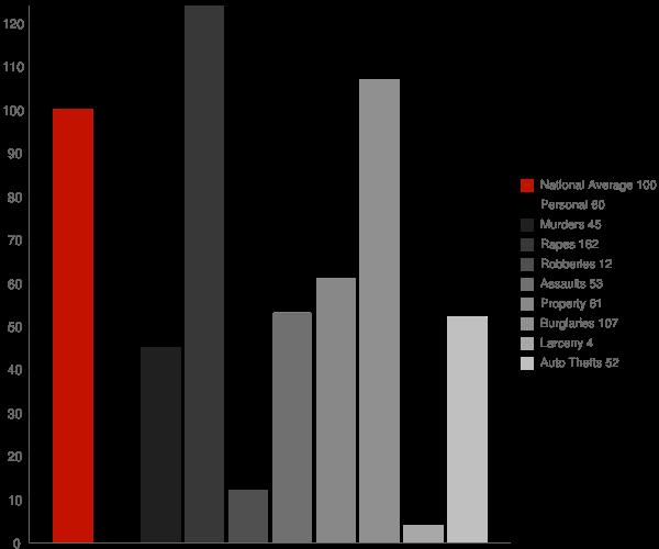 Tyhee ID Crime Statistics
