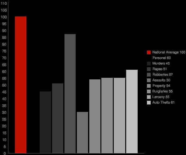Arnold MD Crime Statistics