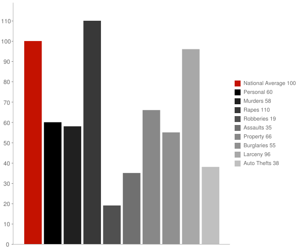 Clarksburg WV Crime Statistics