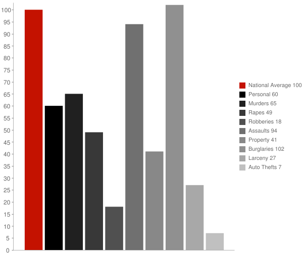 Lockwood CA Crime Statistics