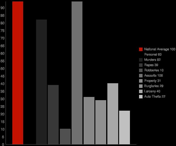 West Denton MD Crime Statistics