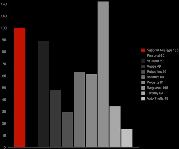 Magalia CA Crime Statistics