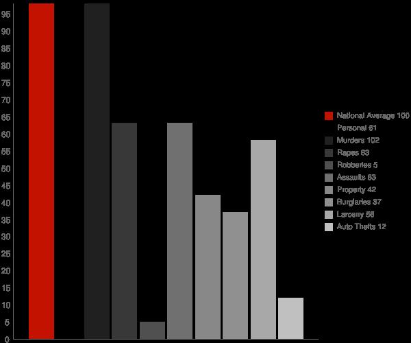 White Bird ID Crime Statistics