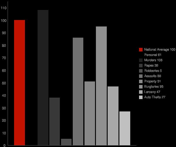 Sattley CA Crime Statistics