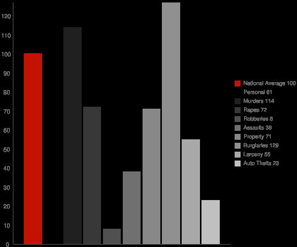 Oakhaven AR Crime Statistics