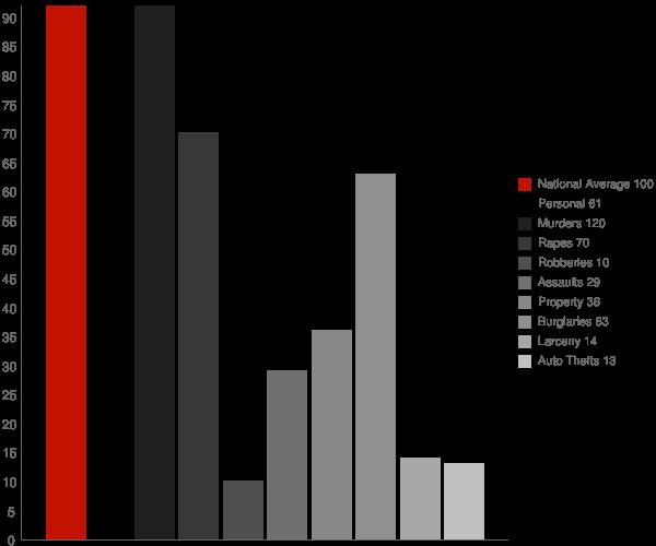 Moore ID Crime Statistics