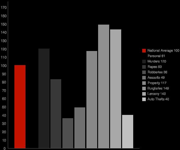 Eclectic AL Crime Statistics