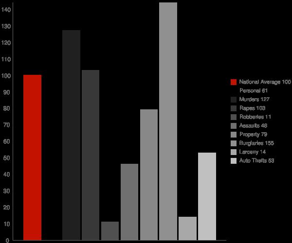 Redland AL Crime Statistics