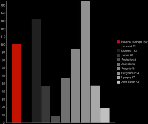 Avery CA Crime Statistics