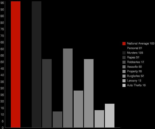 Doyline LA Crime Statistics