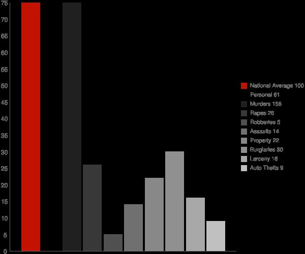 Craigmont ID Crime Statistics