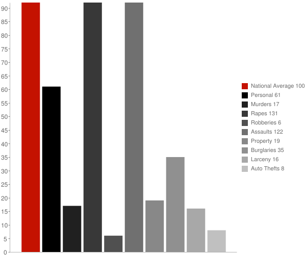 Kinder LA Crime Statistics