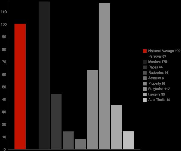 Wausaukee WI Crime Statistics