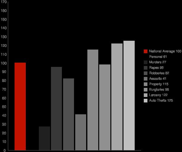 Sugar Hill GA Crime Statistics