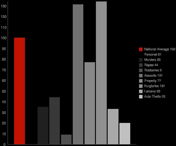 Mono Vista CA Crime Statistics