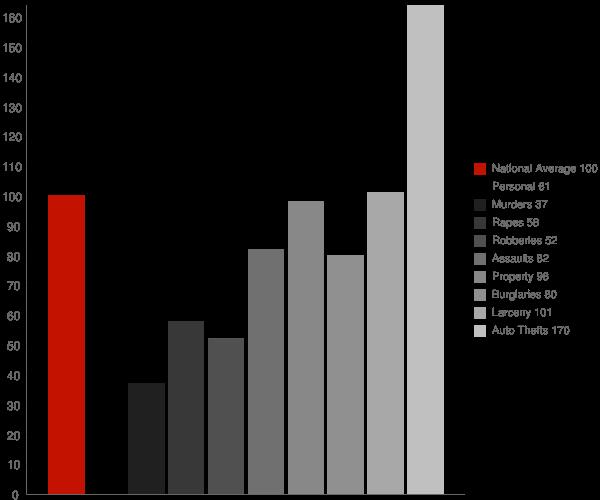 Fullerton CA Crime Statistics