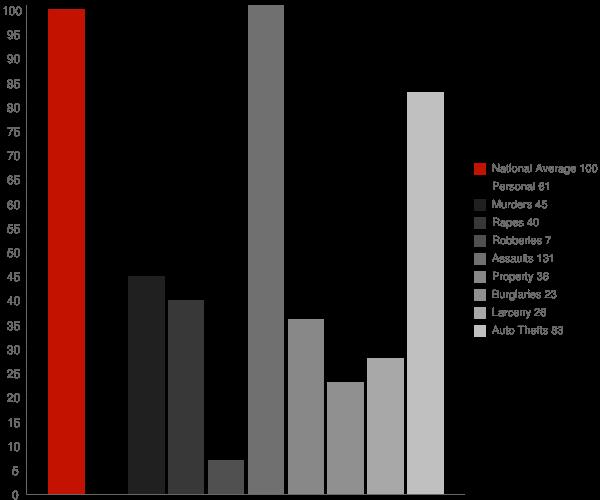 Coto de Caza CA Crime Statistics