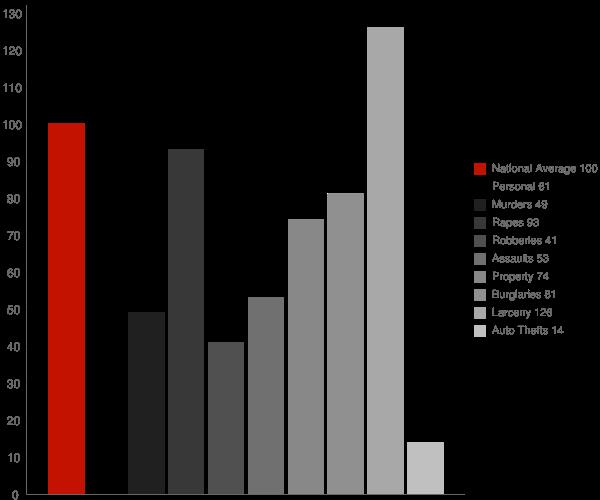 Jamestown NY Crime Statistics