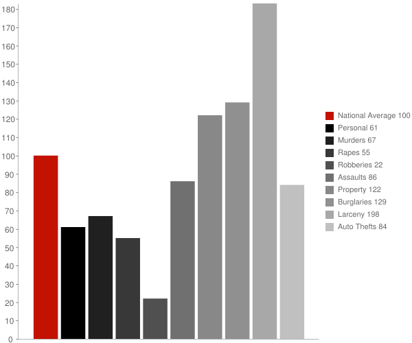 Bend CA Crime Statistics