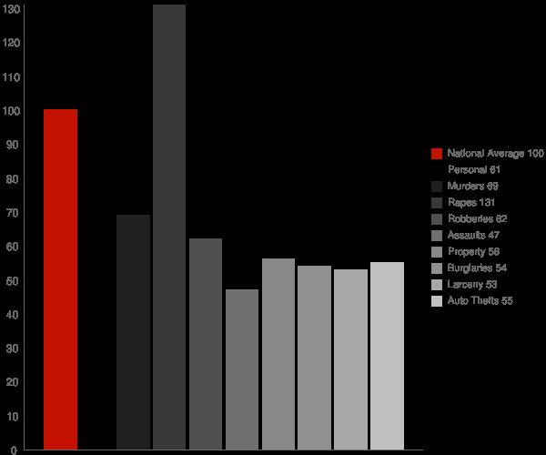 Coaling AL Crime Statistics