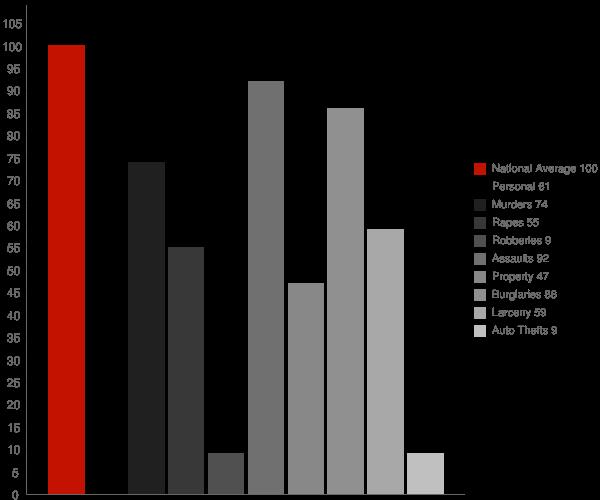 Bridgeport CA Crime Statistics