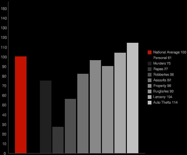 Crownsville MD Crime Statistics