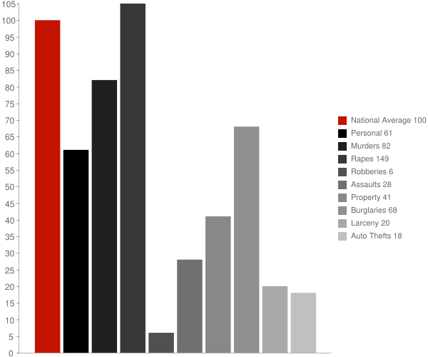 Harrison ID Crime Statistics