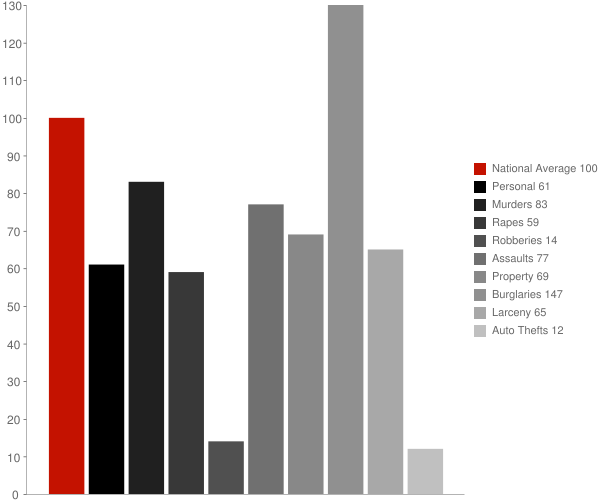 Stirling City CA Crime Statistics