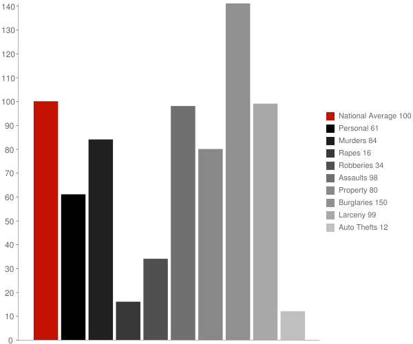 Nord CA Crime Statistics