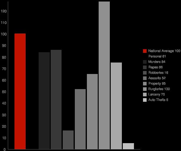 Planada CA Crime Statistics