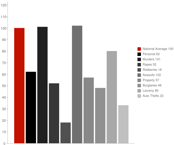 Pell City AL Crime Statistics