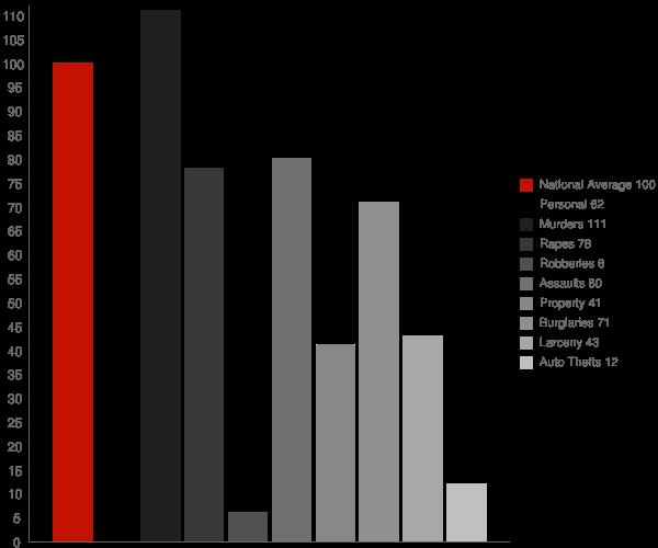Tullos LA Crime Statistics