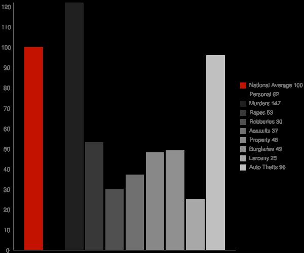 Donovan Estates AZ Crime Statistics