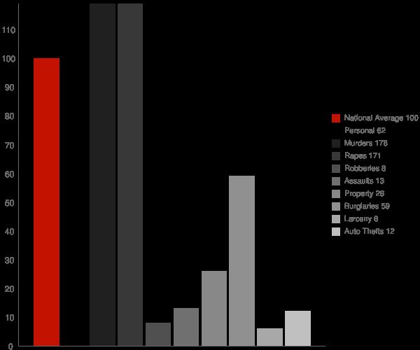 DLo MS Crime Statistics