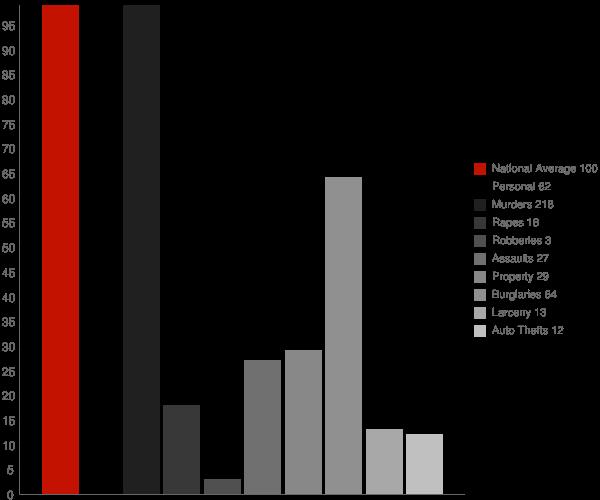 Sicily Island LA Crime Statistics
