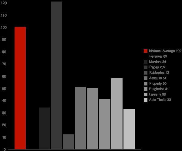 Athol ID Crime Statistics