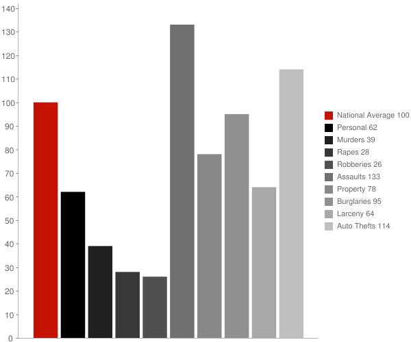 Dinuba CA Crime Statistics