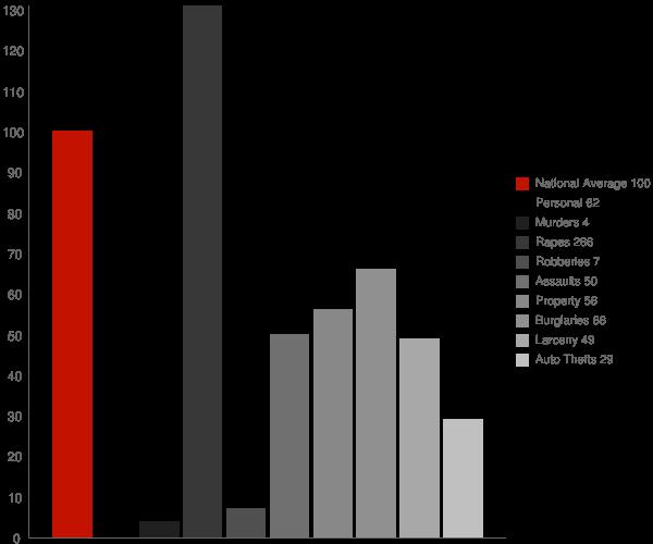 Heyburn ID Crime Statistics