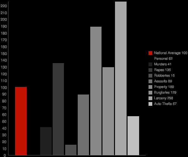 Malta ID Crime Statistics
