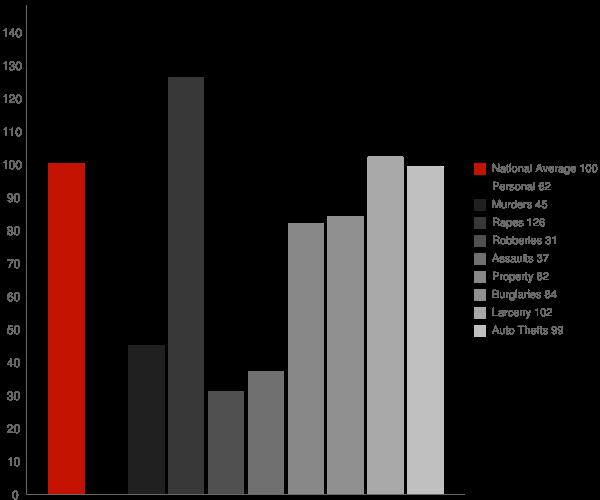 Chico CA Crime Statistics