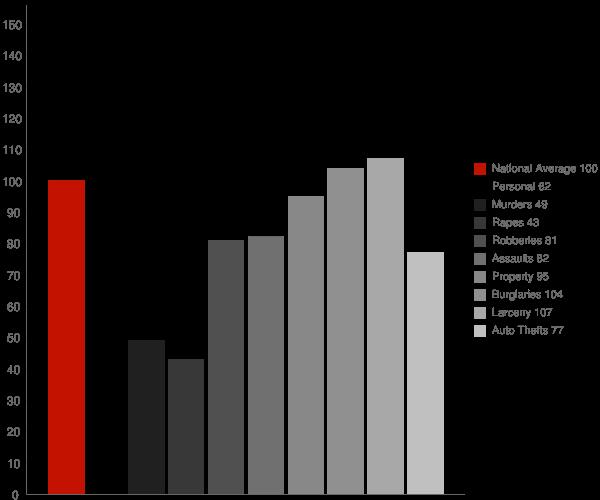 Winder GA Crime Statistics