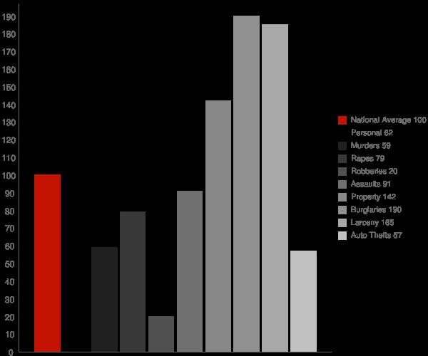 Roopville GA Crime Statistics