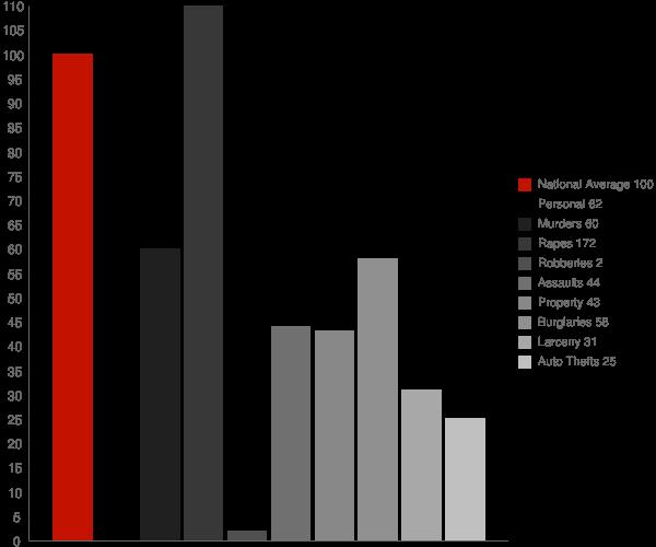 Horseshoe Bend ID Crime Statistics