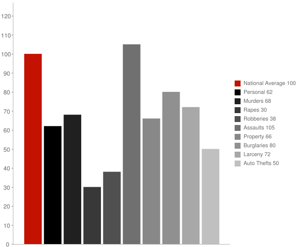 Perryman MD Crime Statistics