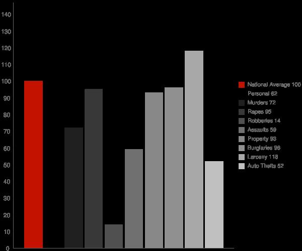 Lesage WV Crime Statistics