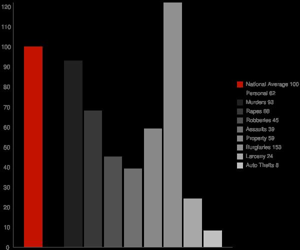 Acampo CA Crime Statistics