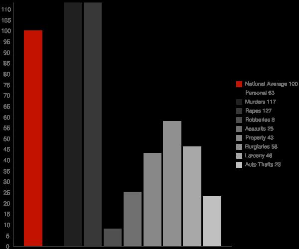 Minorca LA Crime Statistics